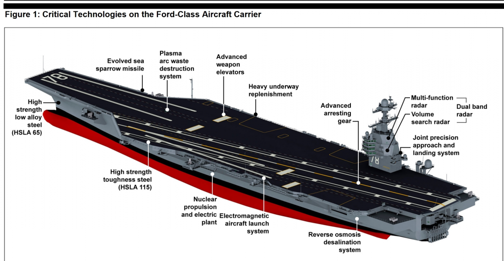 GAO USS Ford graphic