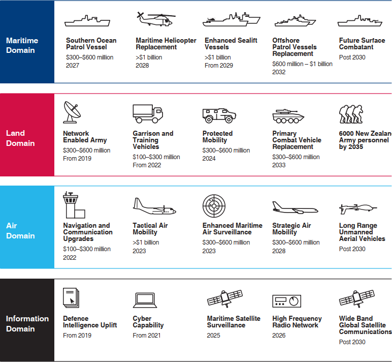 Capture of New Zealand Defense Capability Plan infographic